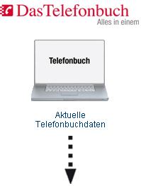 Das bundesweite Telefonbuch für Ihre Telefonanlage mit CTi Software - Web-Service